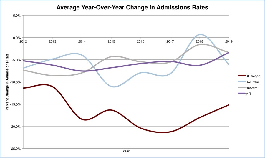 University of Chicago's admissions rate has dipped at a much faster rate than peer institutions. Each point in the graph displays the average percent change over an interval of three years.