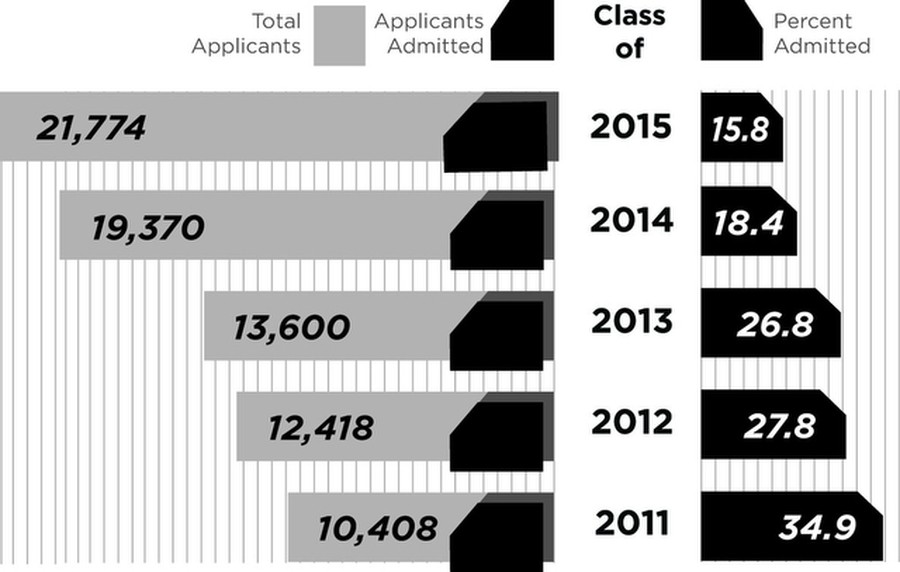 admissions rate falls