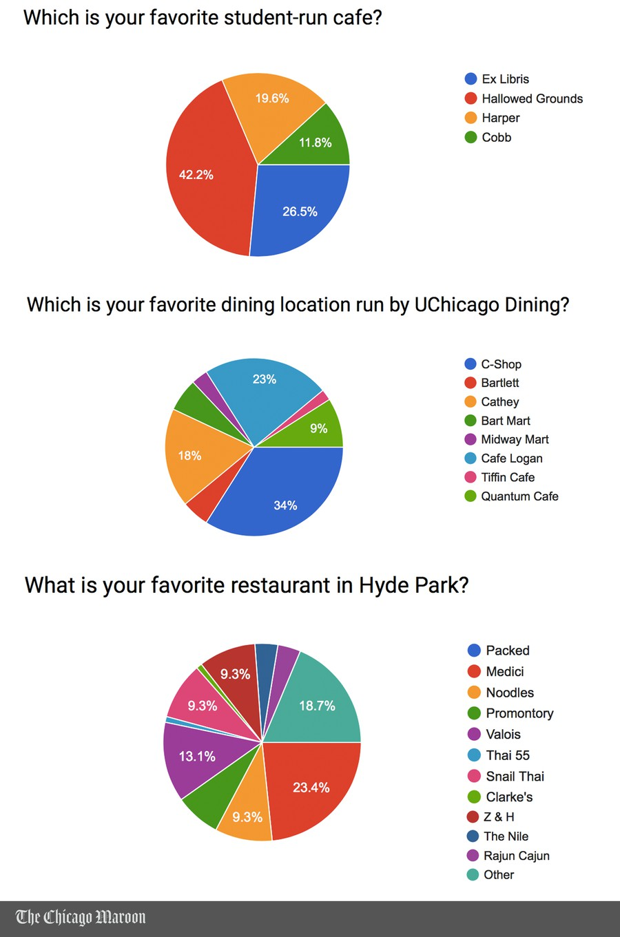 Data collected through a survey on chicagomaroon.com.