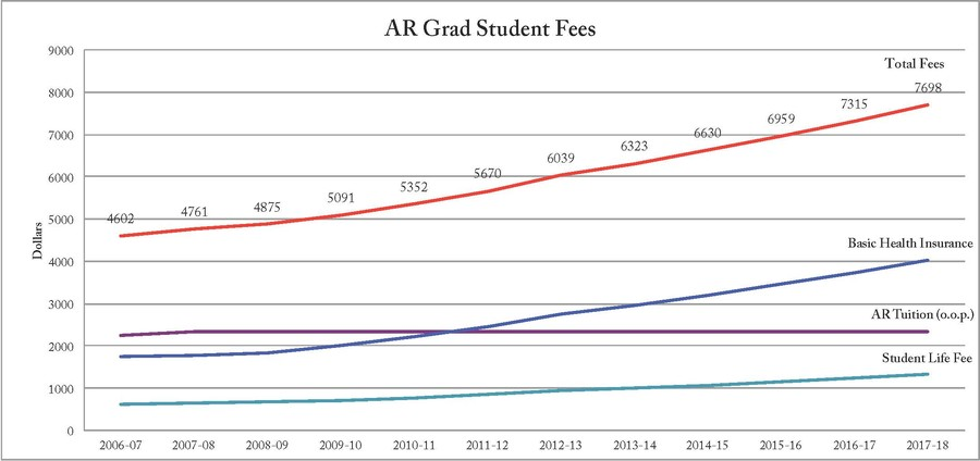 Past and present fee levels for Advanced Residency (AR) graduate students were determined with help from the Office of the Bursar and the Offices of the Deans of Students of the Humanities Division, Social Sciences Division, and Divinity School. Based on this information, an average yearly rate of increase was determined for basic health insurance and the student life fee and was compounded annually to obtain the projections for all academic years following 2012-13. .