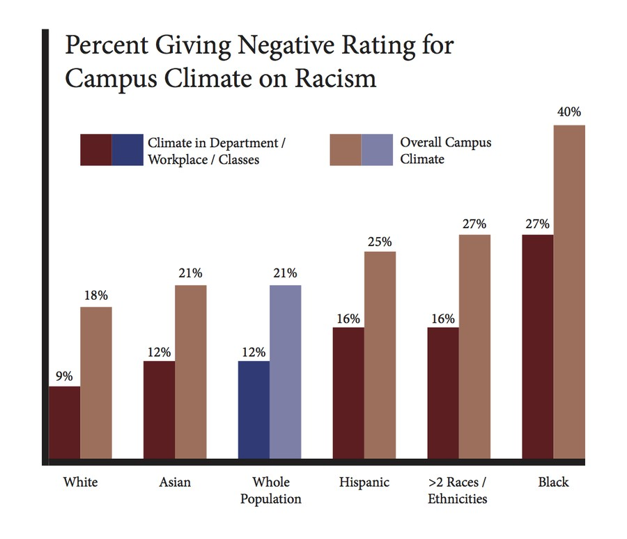 Percent Giving Negative Rating for Campus Climate on Racism