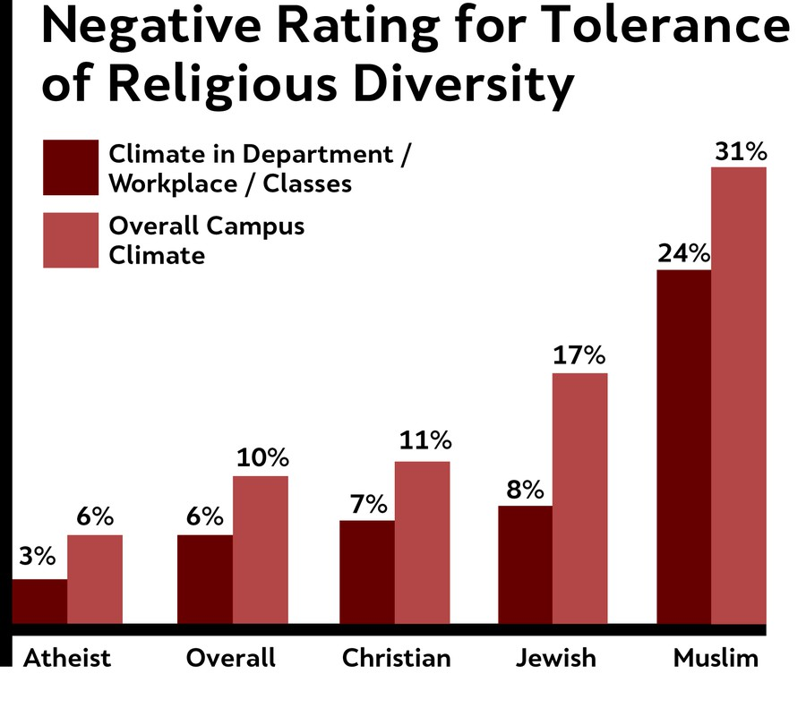 Percentages are for all respondents; numbers for students alone were typically higher. Responses coded as secular and non-religious (5%, 7%), other (5%, 10%), and no response (5%, 8%) are not represented above.