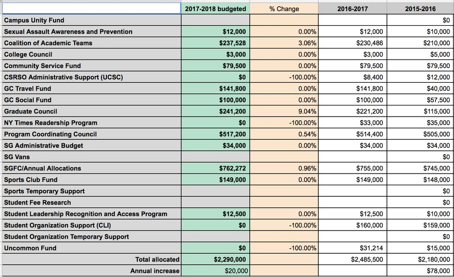 The proposed SG budget for next year.