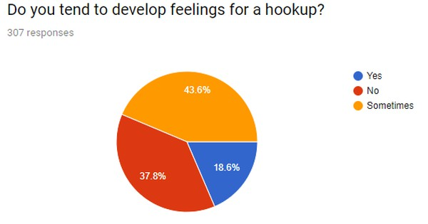 Hookup culture is quizlet