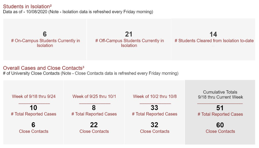 The University's Week 2 COVID reporting dashboard.